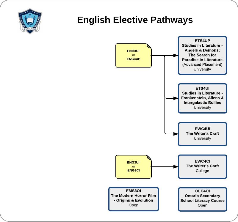 english-electives