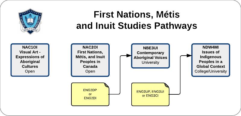 Native Studies courses