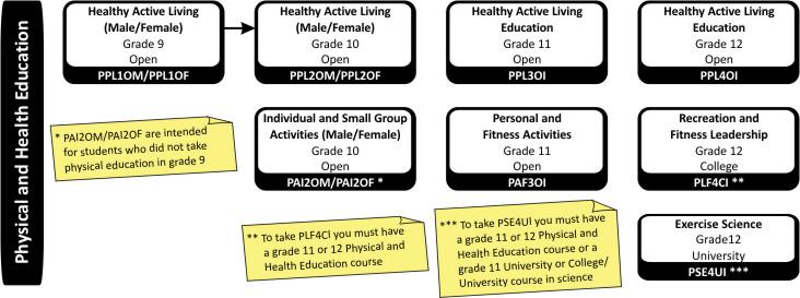 Phys-Ed Courses